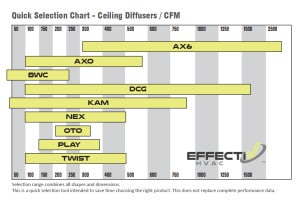 Ceiling Diffusers Selection Chart - CFM