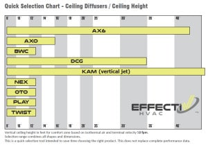 Ceiling Diffusers Selection Chart - Ceiling Height