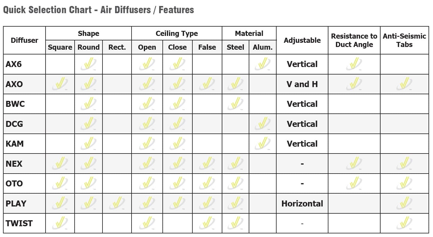Quick Selection Charts For Ceiling Diffusers Effectiv Hvac