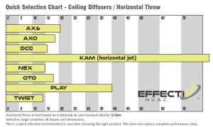 Ceiling Diffusers Selection Chart - Horizontal Throw