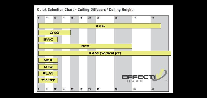 Quick Selection Charts For Ceiling Diffusers