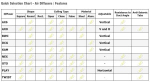 Ceiling Diffusers Selection Chart - Features