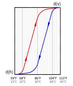 AX6-ACTIF Adjustment Curves